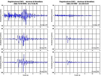 Confronto di accelerogrammi - Registrazioni ENEL - stazione di Novellara