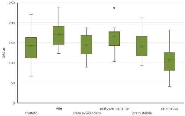 Rappresentazione tramite boxplot dei valori statistici di QBS-ar per i diversi l'uso del suolo