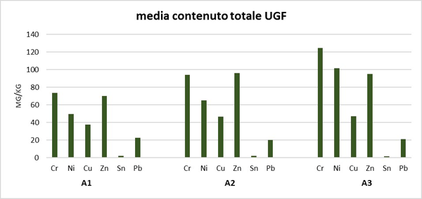 Figura 3a. Contenuto totale medio ottenuto con estrazione in acqua regia