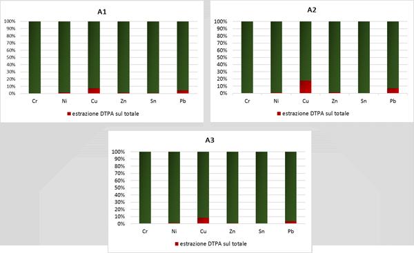 Contenuto medio biodisponibile ottenuto con DTPA rispetto al contenuto medio totale nelle UGF a tessitura fine (A2 e A3) e nei suoli antichi (A1)