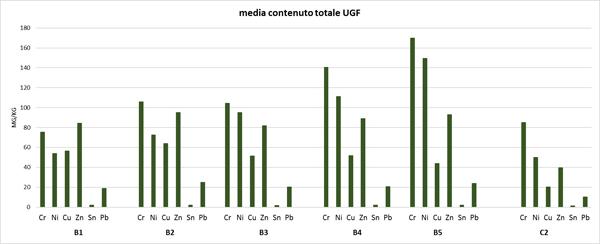 Figura 4a. Contenuto totale medio ottenuto con estrazione in acqua regia (metodo UNIEN 13346+EPA 6020) nelle UGF a tessitura da moderatamente fine a moderatamente grossolana con ghiaie (B1-B5) e nei suoli a tessitura grossolana (C2)