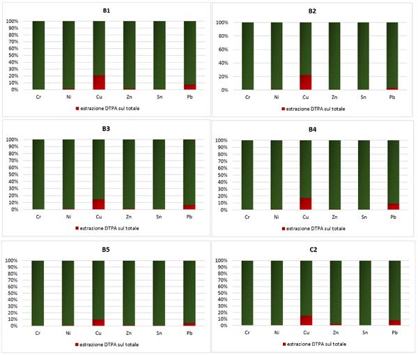 Figura 4b. Contenuto medio biodisponibile ottenuto con DTPA rispetto al contenuto medio totale nelle UGF a tessitura da moderatamente fine a moderatamente grossolana con ghiaie (B1-B5) e nei suoli a tessitura grossolana (C2)