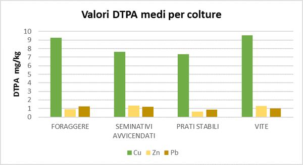 Figura 6. Valori medi dei tre metalli maggiormente biodisponibili nelle colture campionate