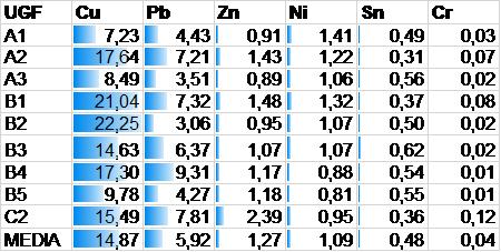 Tabella 2. Valori medi delle % di estrazione rispetto al contenuto totale. La media di tali valori viene assunta come graduatoria tra i metalli in termini di mobilità