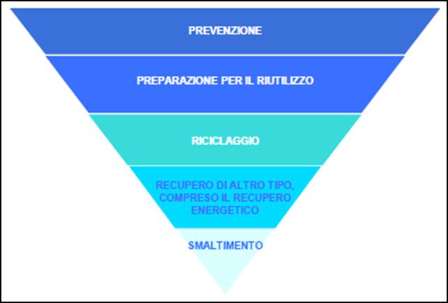grafico_produzione_rifiuti