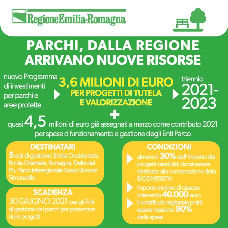 3,6 milioni di euro per progetti di tutela e valorizzazione