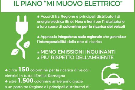 La Regione per la mobilità sostenibile: Mi Muovo Elettrico