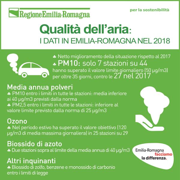 Qualità dell'aria in Emilia-Romagna: i dati 2018