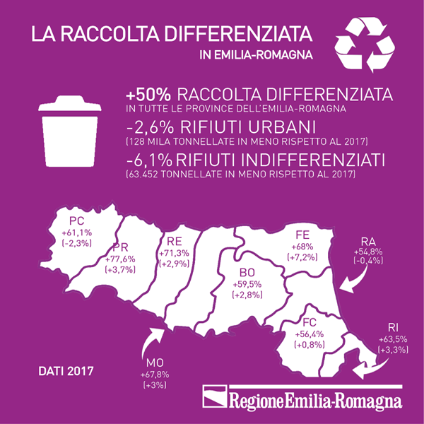 La raccolta differenziata in Emilia-Romagna