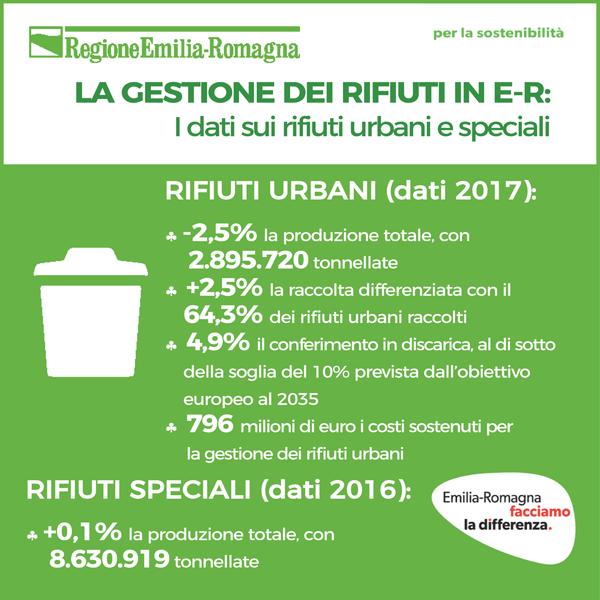 La gestione dei rifiuti in Emilia-Romagna: report 2018