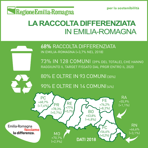 La raccolta differenziata in Emilia-Romagna (dati 2018)