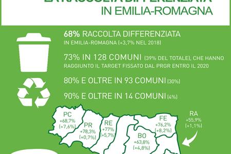 La raccolta differenziata in Emilia-Romagna (dati 2018)
