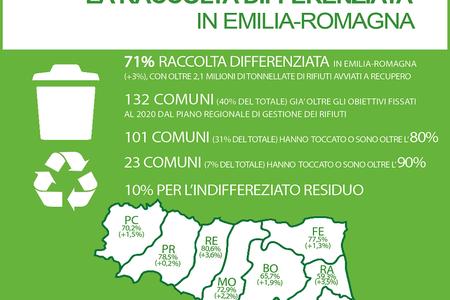 La raccolta differenziata in Emilia-Romagna: i dati 2019 (2/2)