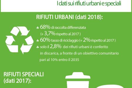 La gestione dei rifiuti in Emilia-Romagna, il report 2019