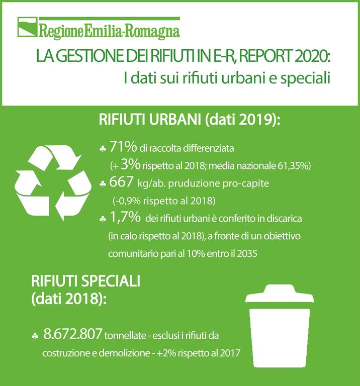 La gestione dei rifiuti in Emilia-Romagna, report 2020