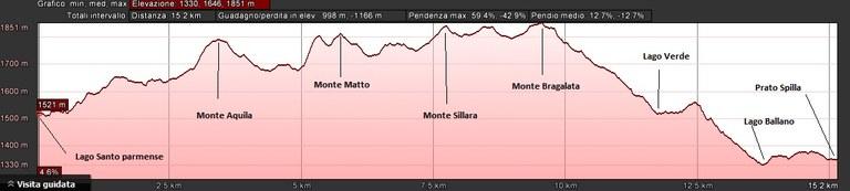 Profilo altimetrico tappa 2