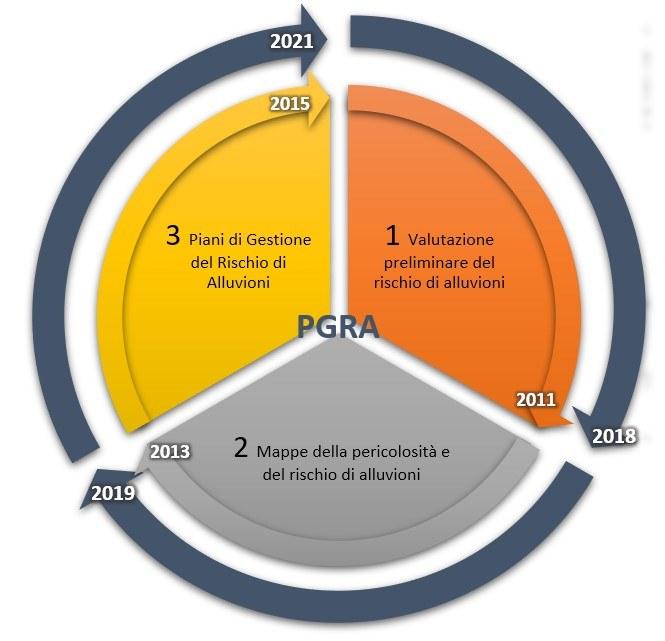ciclo PGRA